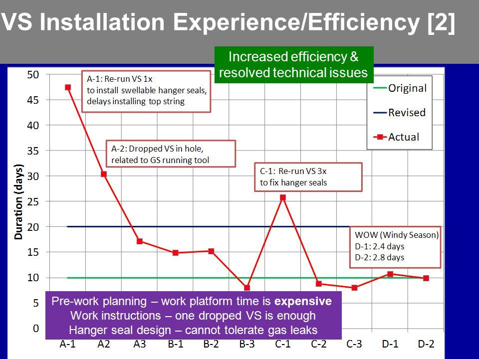 VS Installation Experience/Efficiency [2]
